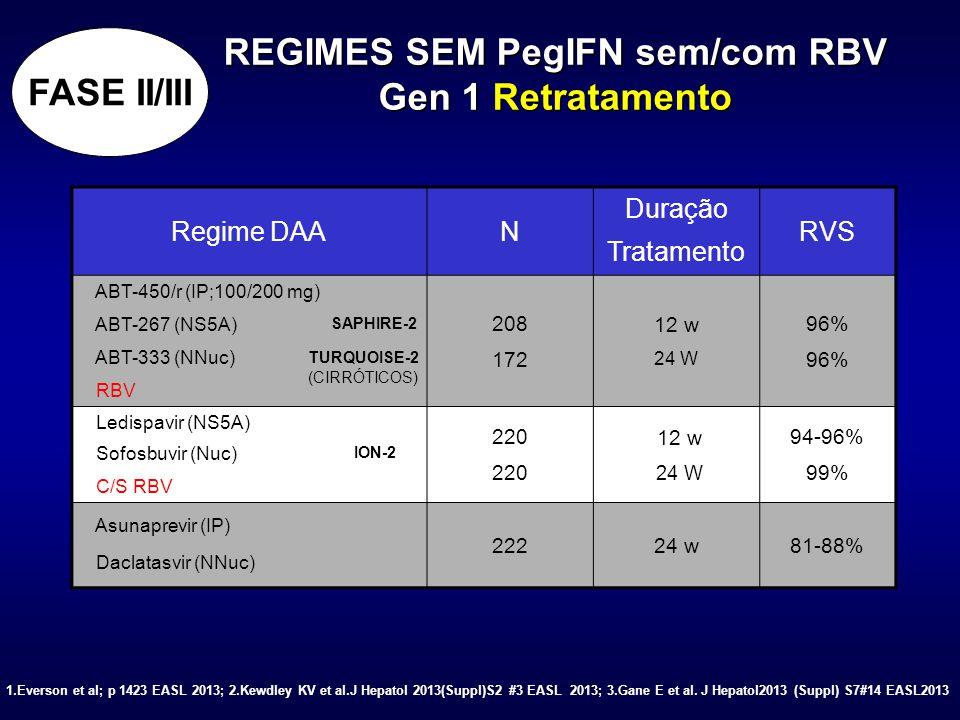 REGIMES SEM PegIFN sem/com RBV Gen 1 Retratamento Regime DAAN Duração Tratamento RVS ABT-450/r (IP;100/200 mg) ABT-267 (NS5A) ABT-333 (NNuc) RBV 208 1