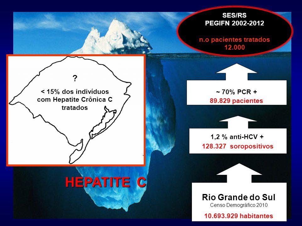 SES/RS PEGIFN 2002-2012 n.o pacientes tratados 12.000 Rio Grande do Sul Censo Demográfico 2010 10.693.929 habitantes ~ 70% PCR + 89.829 pacientes 1,2 % anti-HCV + 128.327 soropositivos .