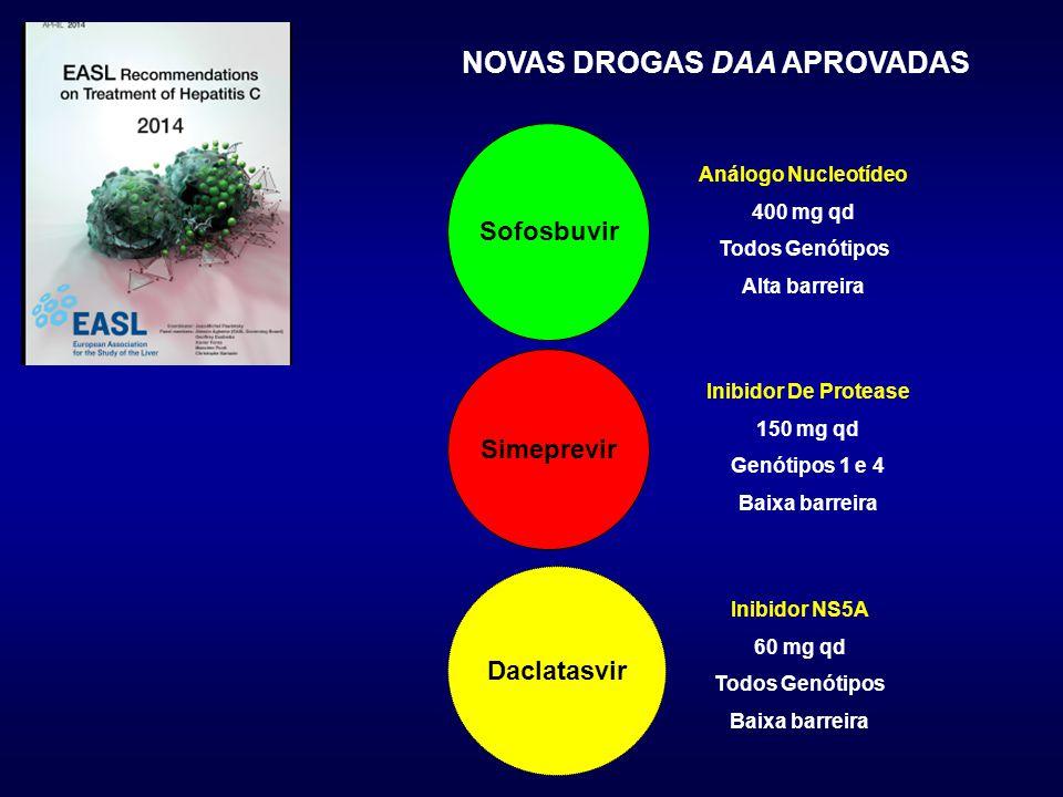 NOVAS DROGAS DAA APROVADAS Sofosbuvir Simeprevir Daclatasvir Análogo Nucleotídeo 400 mg qd Todos Genótipos Alta barreira Inibidor De Protease 150 mg q