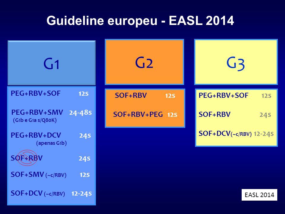 Guideline europeu - EASL 2014 G1 G2 G3 PEG+RBV+SOF 12s PEG+RBV+SMV 24-48s (G1b e G1a s/Q80K) PEG+RBV+DCV 24s (apenas G1b) SOF+RBV 24s SOF+SMV (~c/RBV)