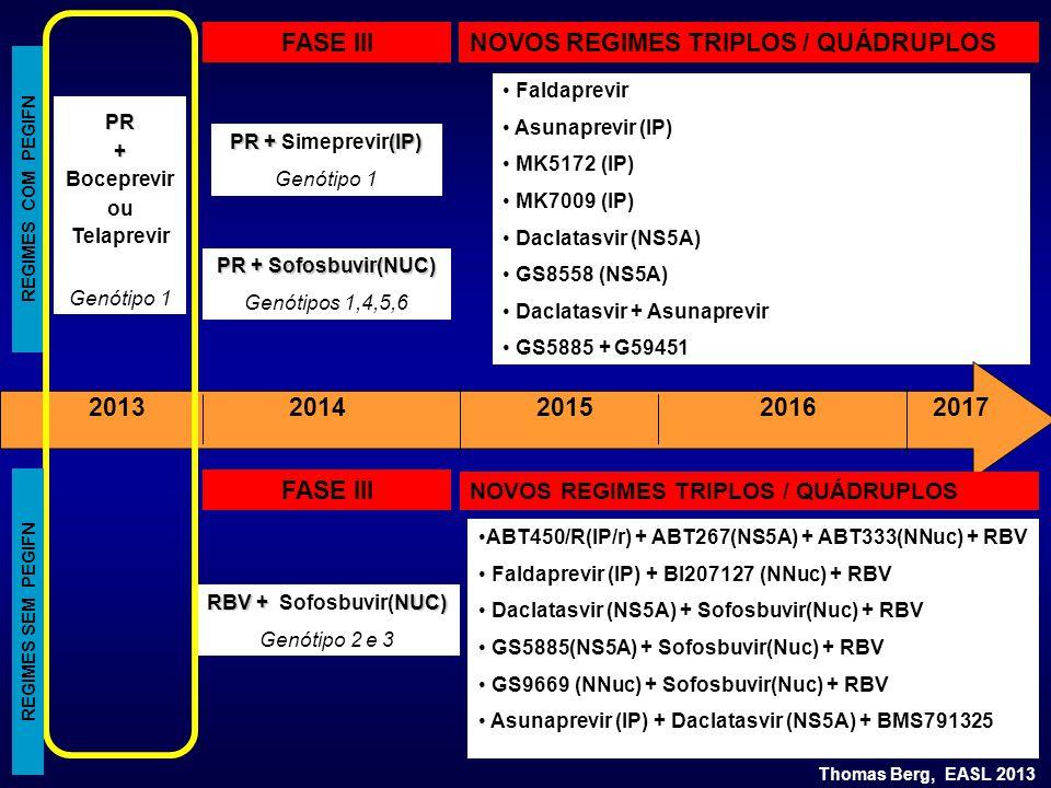 Faldaprevir Asunaprevir (IP) MK5172 (IP) MK7009 (IP) Daclatasvir (NS5A) GS8558 (NS5A) Daclatasvir + Asunaprevir GS5885 + G59451 REGIMES COM PEGIFN FASE III PR + (IP) PR + Simeprevir(IP) Genótipo 1 PR + Sofosbuvir(NUC) Genótipos 1,4,5,6 FASE III RBV + NUC) RBV + Sofosbuvir(NUC) Genótipo 2 e 3 NOVOS REGIMES TRIPLOS / QUÁDRUPLOS ABT450/R(IP/r) + ABT267(NS5A) + ABT333(NNuc) + RBV Faldaprevir (IP) + BI207127 (NNuc) + RBV Daclatasvir (NS5A) + Sofosbuvir(Nuc) + RBV GS5885(NS5A) + Sofosbuvir(Nuc) + RBV GS9669 (NNuc) + Sofosbuvir(Nuc) + RBV Asunaprevir (IP) + Daclatasvir (NS5A) + BMS791325 2013 2014201520162017 Thomas Berg, EASL 2013 REGIMES SEM PEGIFN PR+ Boceprevir ou Telaprevir Genótipo 1