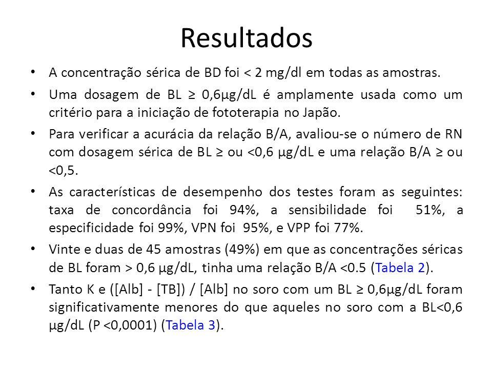 Resultados A concentração sérica de BD foi < 2 mg/dl em todas as amostras.