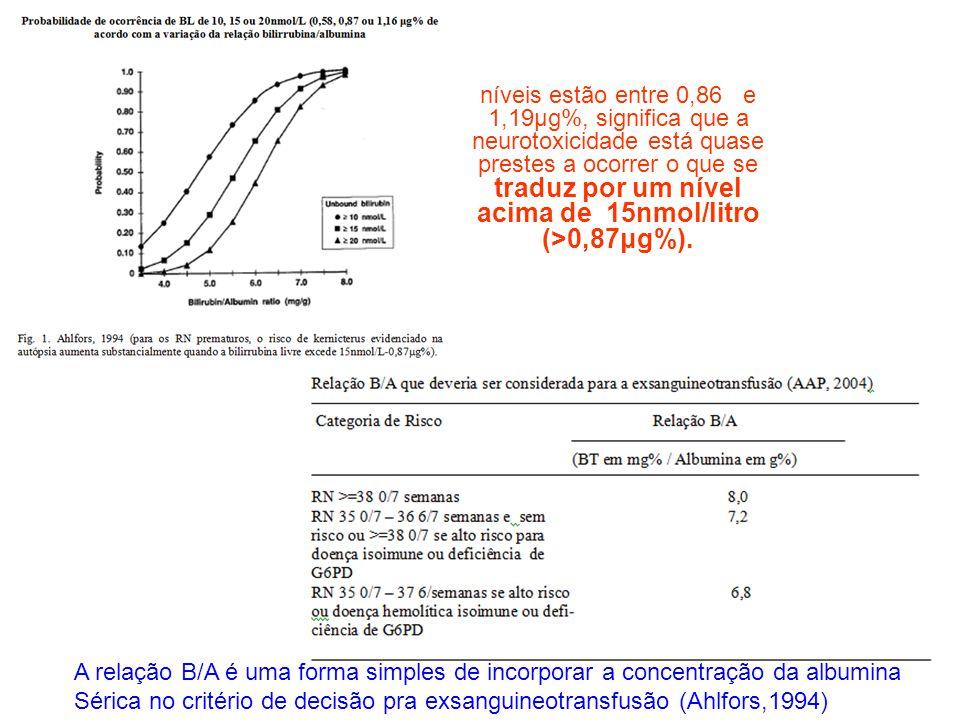 níveis estão entre 0,86 e 1,19μg%, significa que a neurotoxicidade está quase prestes a ocorrer o que se traduz por um nível acima de 15nmol/litro (>0,87μg%).