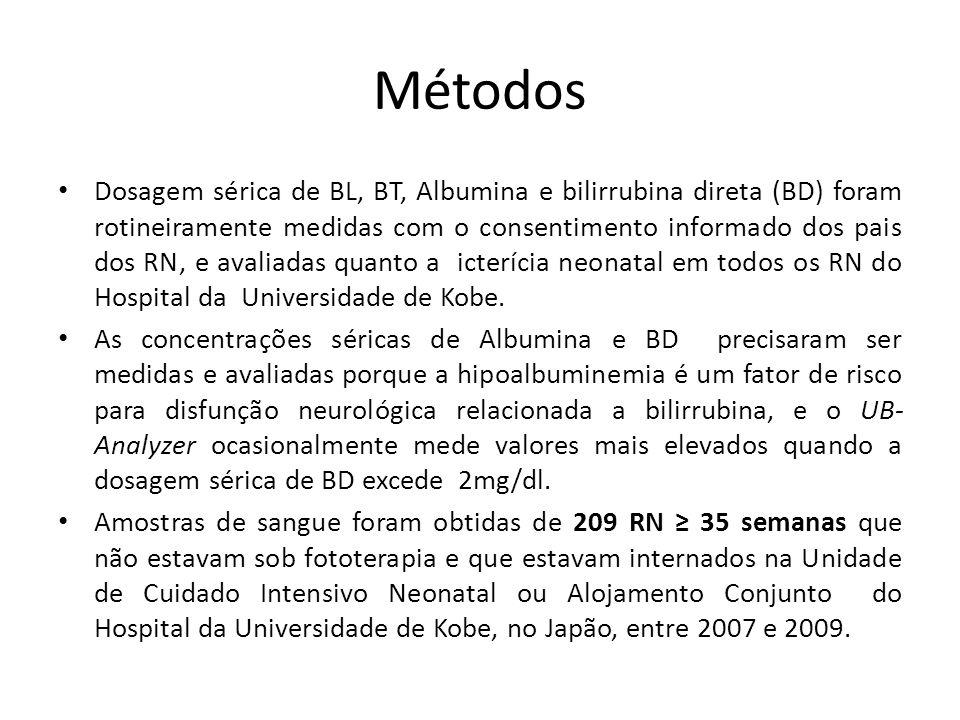 Métodos Dosagem sérica de BL, BT, Albumina e bilirrubina direta (BD) foram rotineiramente medidas com o consentimento informado dos pais dos RN, e avaliadas quanto a icterícia neonatal em todos os RN do Hospital da Universidade de Kobe.
