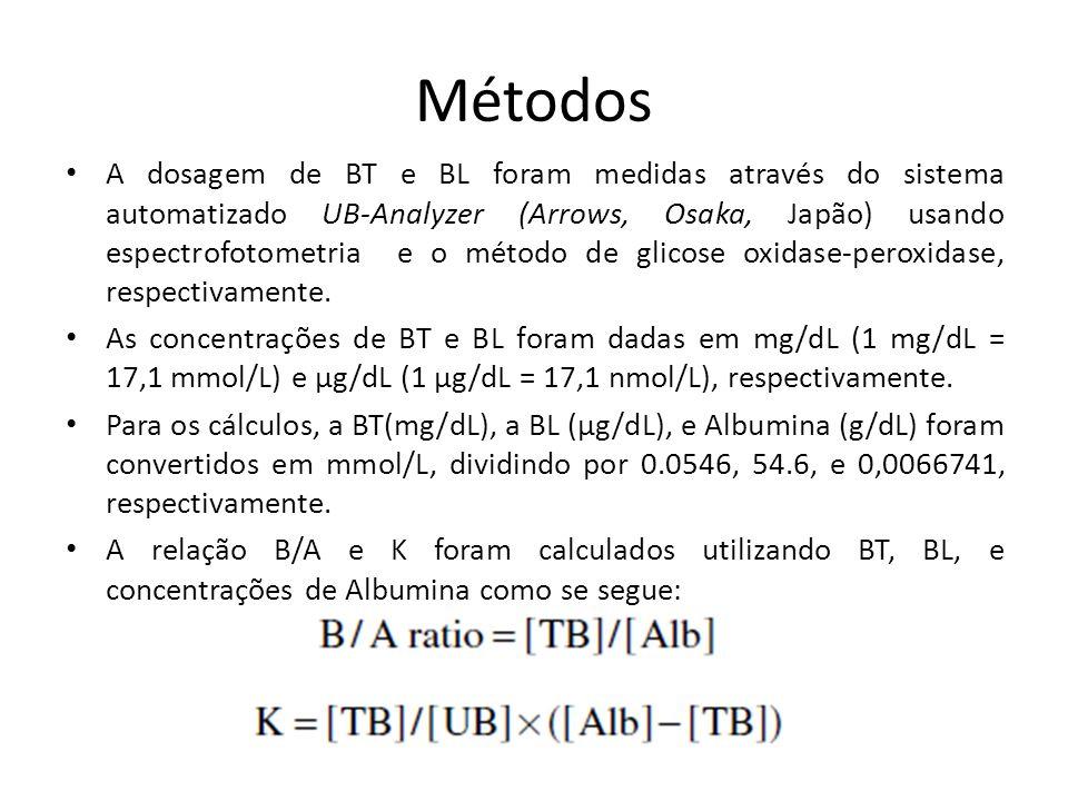 Métodos A dosagem de BT e BL foram medidas através do sistema automatizado UB-Analyzer (Arrows, Osaka, Japão) usando espectrofotometria e o método de glicose oxidase-peroxidase, respectivamente.