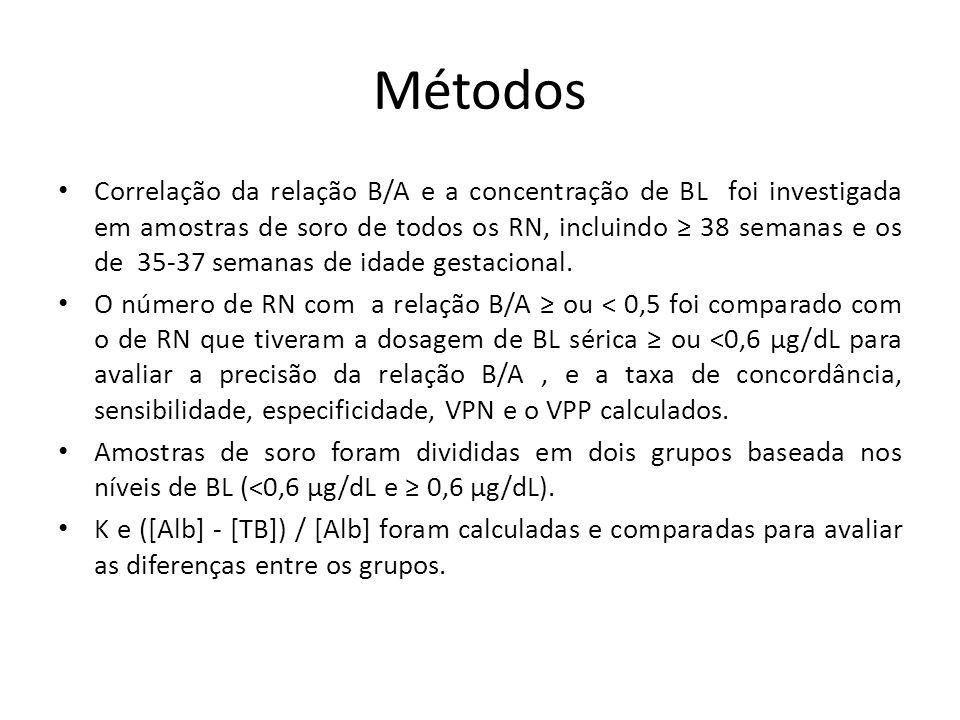Métodos Correlação da relação B/A e a concentração de BL foi investigada em amostras de soro de todos os RN, incluindo ≥ 38 semanas e os de 35-37 semanas de idade gestacional.
