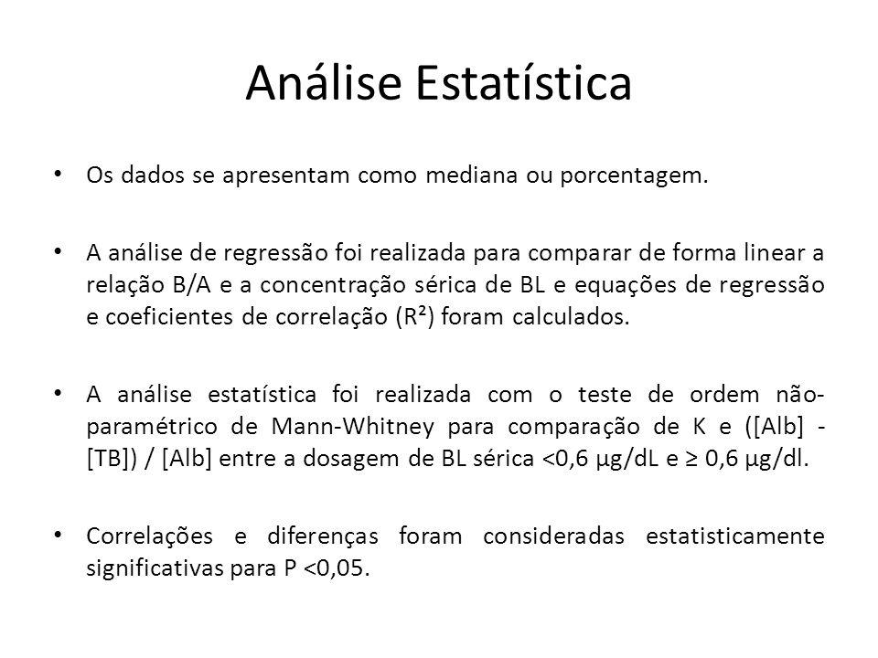Análise Estatística Os dados se apresentam como mediana ou porcentagem.