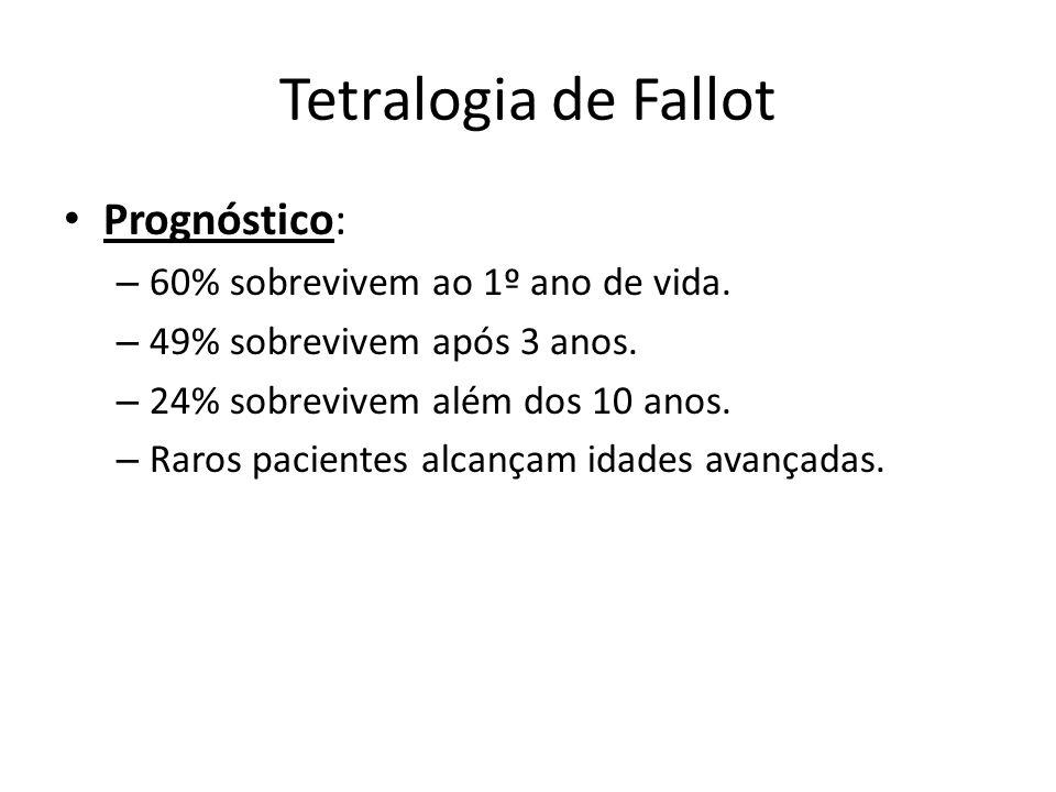 Tetralogia de Fallot Prognóstico: – 60% sobrevivem ao 1º ano de vida. – 49% sobrevivem após 3 anos. – 24% sobrevivem além dos 10 anos. – Raros pacient