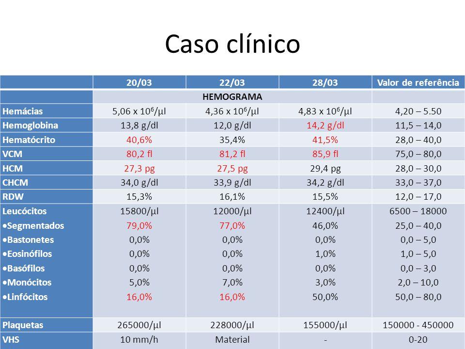 Caso clínico 20/0322/0328/03Valor de referência HEMOGRAMA Hemácias5,06 x 10 6 /µl4,36 x 10 6 /µl4,83 x 10 6 /µl4,20 – 5.50 Hemoglobina13,8 g/dl12,0 g/