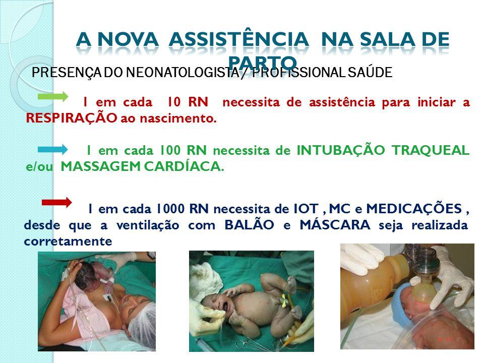 PRESENÇA DO NEONATOLOGISTA / PROFISSIONAL SAÚDE 1 em cada 10 RN necessita de assistência para iniciar a RESPIRAÇÃO ao nascimento. 1 em cada 100 RN nec
