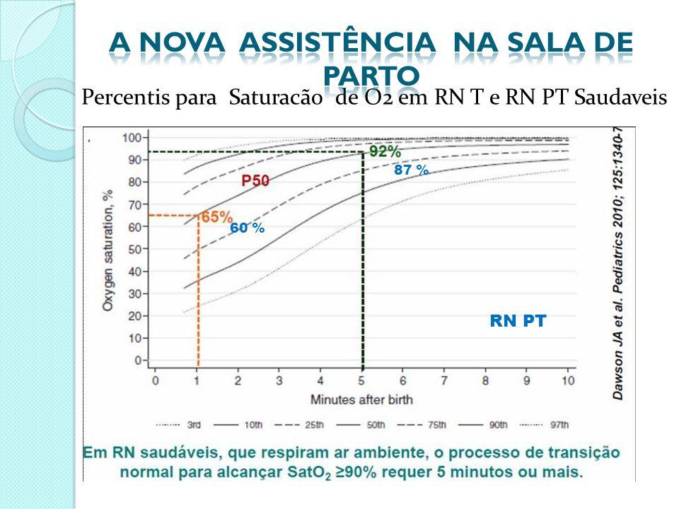 Percentis para Saturacão de O2 em RN T e RN PT Saudaveis 87 % 60 % RN PT