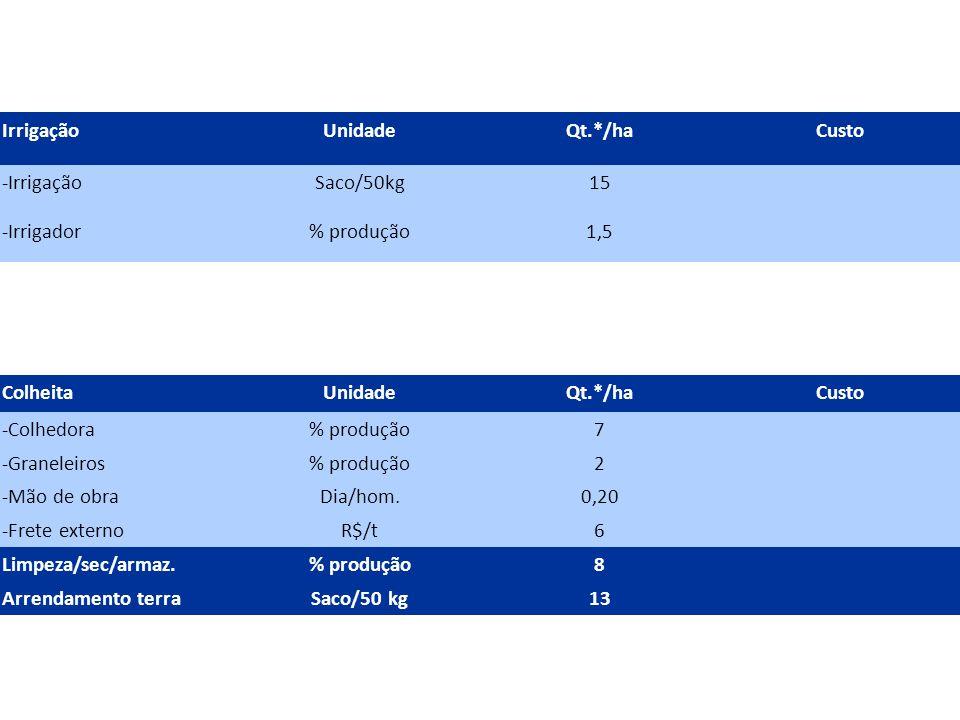 ColheitaUnidadeQt.*/haCusto -Colhedora% produção7 -Graneleiros% produção2 -Mão de obraDia/hom.0,20 -Frete externoR$/t6 Limpeza/sec/armaz.% produção8 Arrendamento terraSaco/50 kg13 IrrigaçãoUnidadeQt.*/haCusto -IrrigaçãoSaco/50kg15 -Irrigador% produção1,5