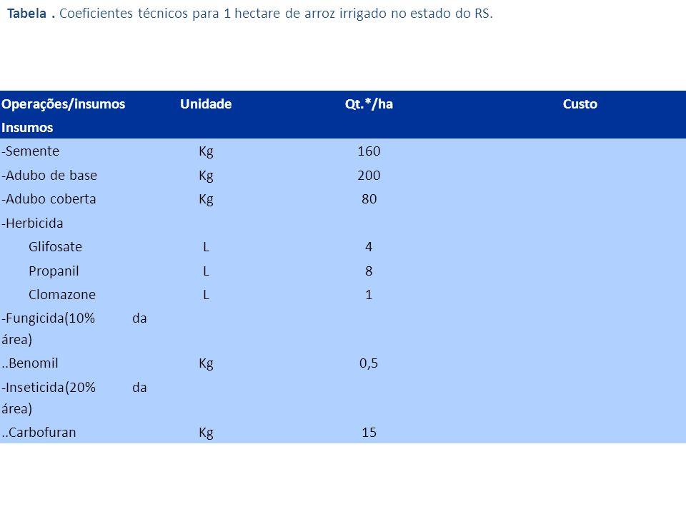 Tabela. Coeficientes técnicos para 1 hectare de arroz irrigado no estado do RS. Operações/insumosUnidadeQt.*/haCusto Insumos -SementeKg160 -Adubo de b