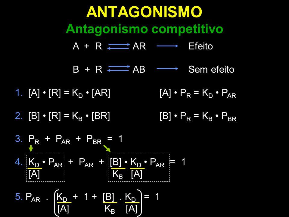 ANTAGONISMO Antagonismo competitivo A + R AREfeito B + R ABSem efeito 1. [A] [R] = K D [AR][A] P R = K D P AR 2. [B] [R] = K B [BR] [B] P R = K B P BR