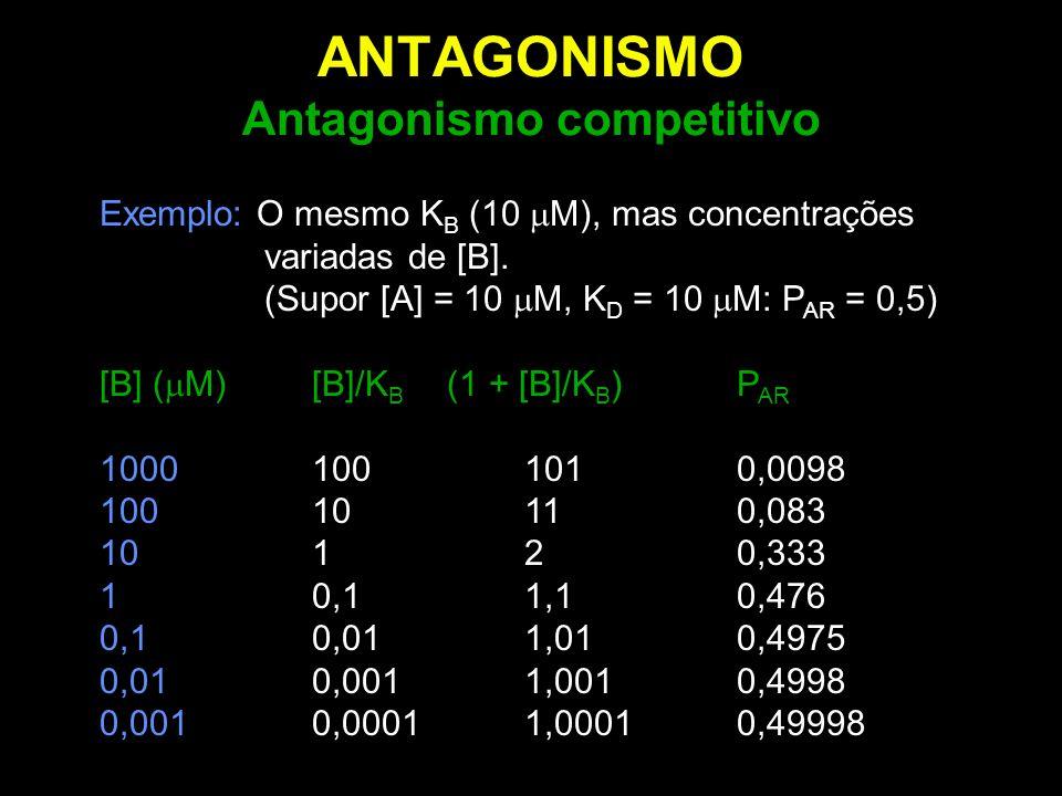 ANTAGONISMO Antagonismo competitivo Exemplo: O mesmo K B (10  M), mas concentrações variadas de [B]. (Supor [A] = 10  M, K D = 10  M: P AR = 0,5) [