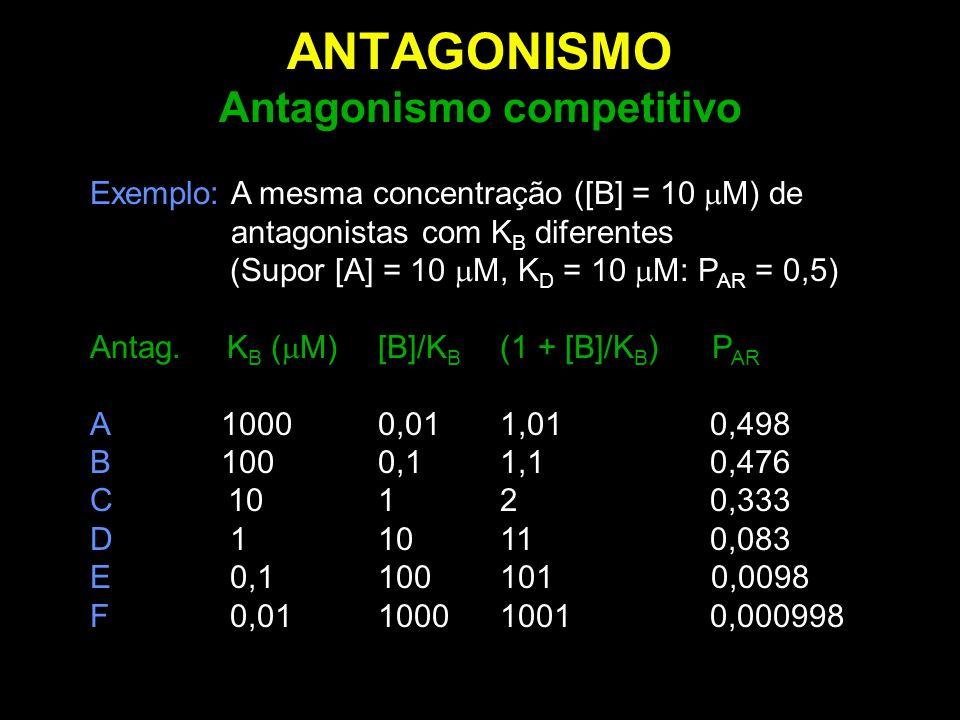 ANTAGONISMO Antagonismo competitivo Exemplo: A mesma concentração ([B] = 10  M) de antagonistas com K B diferentes (Supor [A] = 10  M, K D = 10  M: