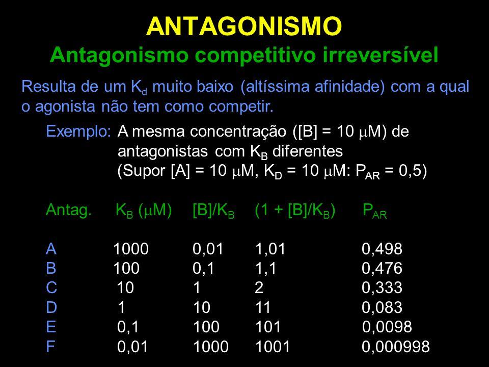 Exemplo: A mesma concentração ([B] = 10  M) de antagonistas com K B diferentes (Supor [A] = 10  M, K D = 10  M: P AR = 0,5) Antag. K B (  M)[B]/K