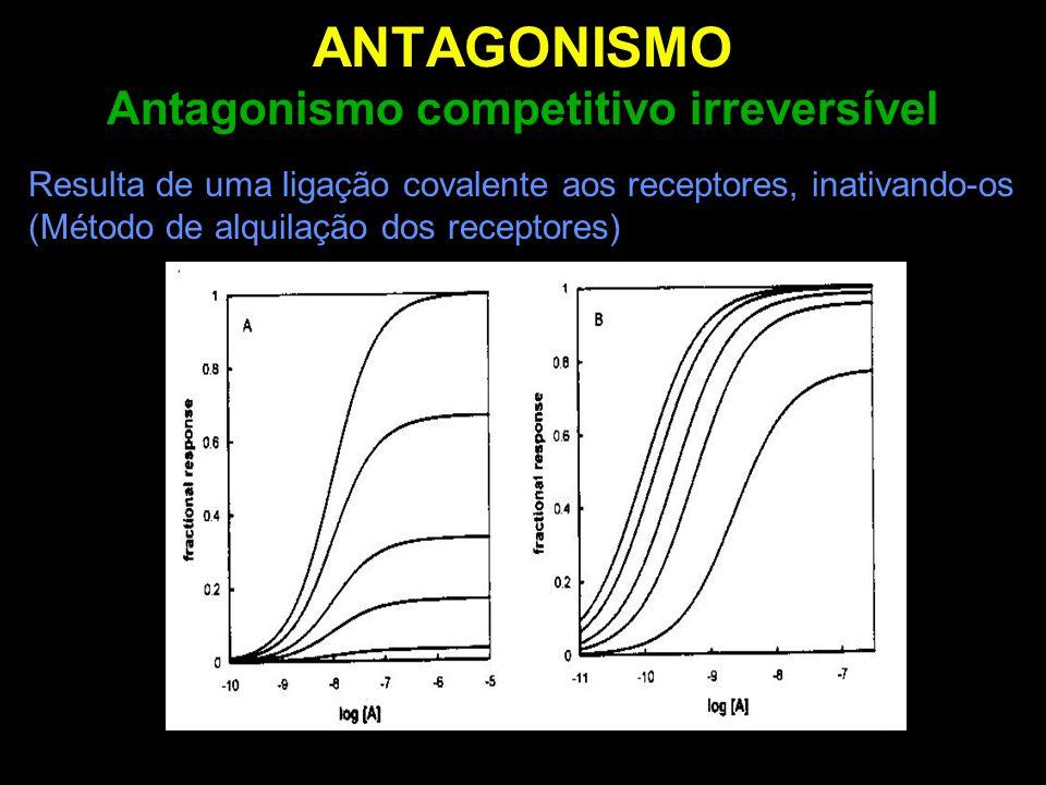 ANTAGONISMO Antagonismo competitivo irreversível Resulta de uma ligação covalente aos receptores, inativando-os (Método de alquilação dos receptores)
