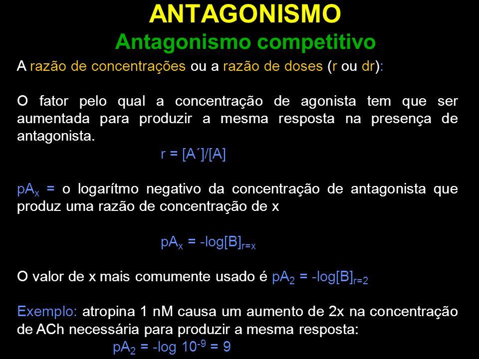 ANTAGONISMO Antagonismo competitivo A razão de concentrações ou a razão de doses (r ou dr): O fator pelo qual a concentração de agonista tem que ser a