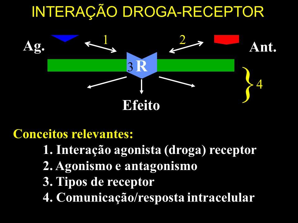 INTERAÇÃO DROGA-RECEPTOR Ag R Ag. Ant. Efeito Conceitos relevantes: 1. Interação agonista (droga) receptor 2. Agonismo e antagonismo 3. Tipos de recep
