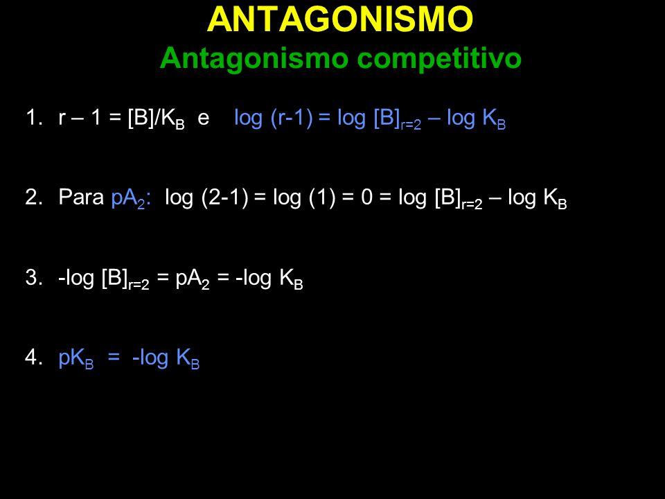 ANTAGONISMO Antagonismo competitivo 1.r – 1 = [B]/K B e log (r-1) = log [B] r=2 – log K B 2.Para pA 2 : log (2-1) = log (1) = 0 = log [B] r=2 – log K