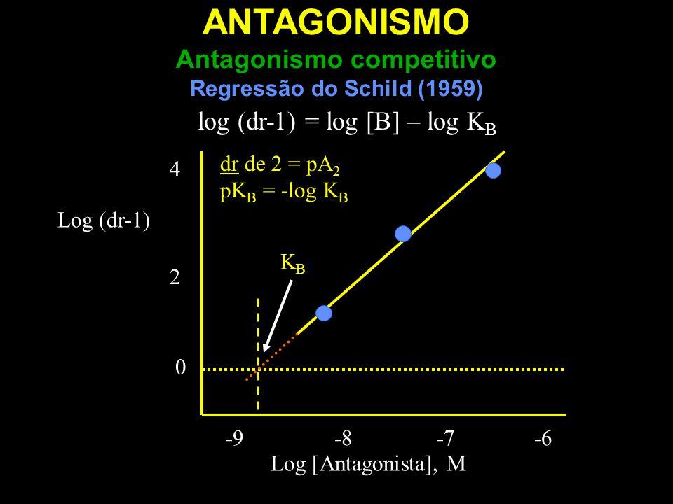 Log (dr-1) 0 Log [Antagonista], M -9 -8 -7 -6 4242 KBKB log (dr-1) = log [B] – log K B dr de 2 = pA 2 pK B = -log K B ANTAGONISMO Antagonismo competit
