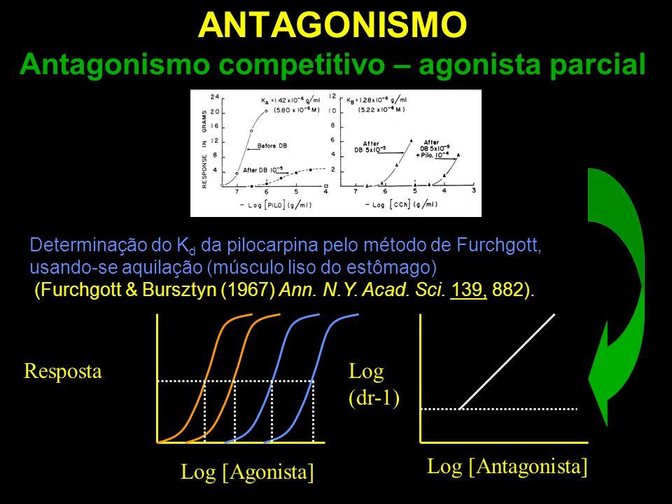 Determinação do K d da pilocarpina pelo método de Furchgott, usando-se aquilação (músculo liso do estômago) (Furchgott & Bursztyn (1967) Ann. N.Y. Aca