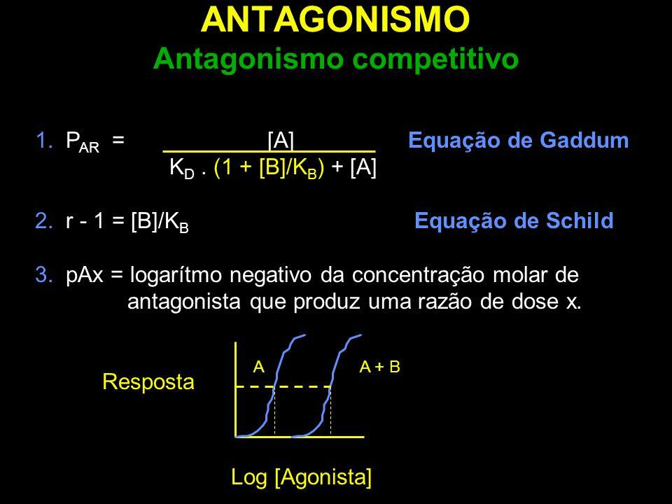 ANTAGONISMO Antagonismo competitivo 1. P AR = [A] Equação de Gaddum K D. (1 + [B]/K B ) + [A] 2. r - 1 = [B]/K B Equação de Schild 3. pAx = logarítmo
