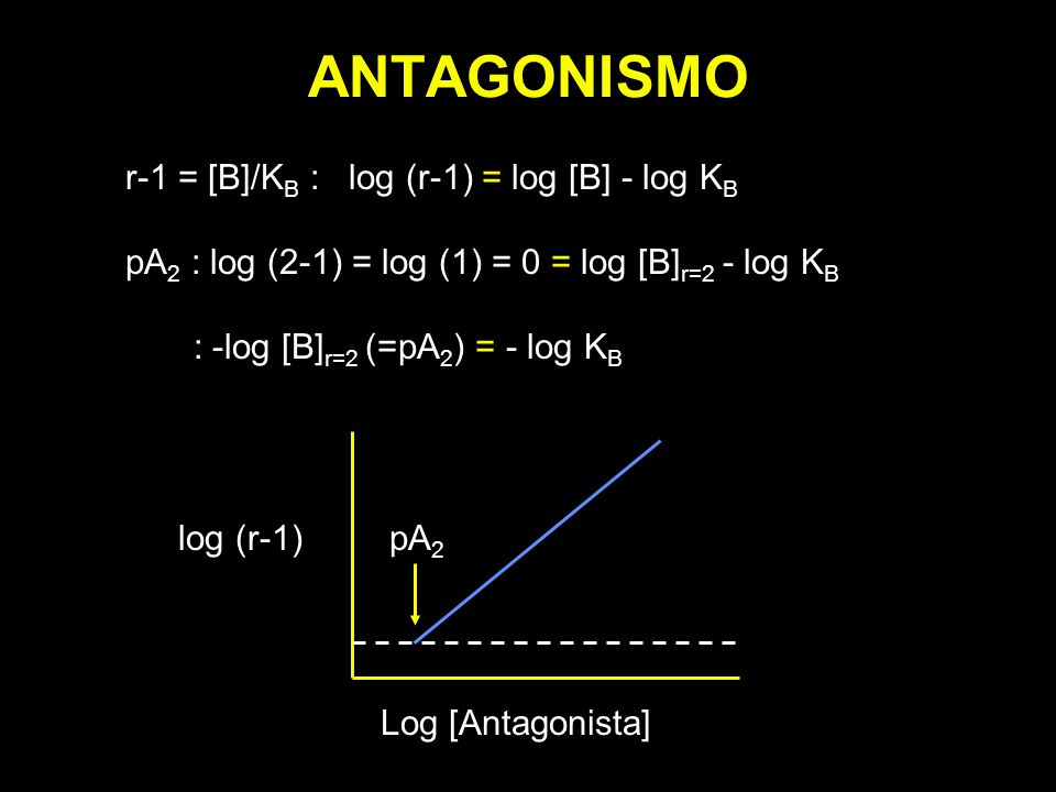 ANTAGONISMO r-1 = [B]/K B : log (r-1) = log [B] - log K B pA 2 : log (2-1) = log (1) = 0 = log [B] r=2 - log K B : -log [B] r=2 (=pA 2 ) = - log K B l