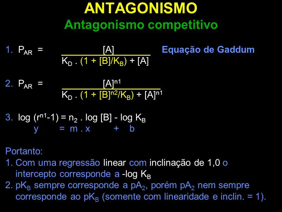 ANTAGONISMO Antagonismo competitivo 1. P AR = [A] Equação de Gaddum K D. (1 + [B]/K B ) + [A] 2. P AR = [A] n1 K D. (1 + [B] n2 /K B ) + [A] n1 3. log