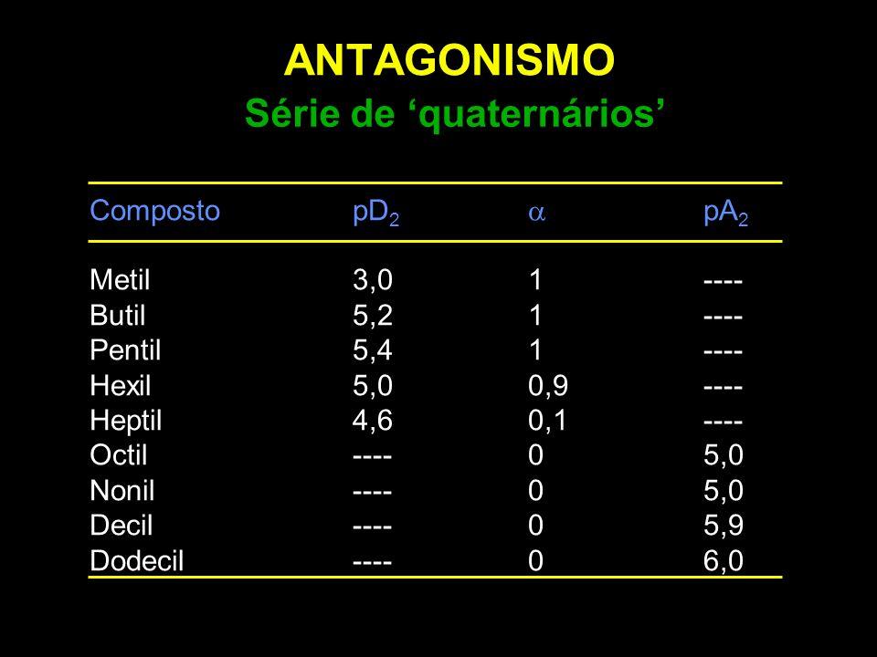 ANTAGONISMO Série de 'quaternários' CompostopD 2  pA 2 Metil3,01---- Butil5,21---- Pentil5,41---- Hexil 5,00,9---- Heptil4,60,1---- Octil----05,0 Non