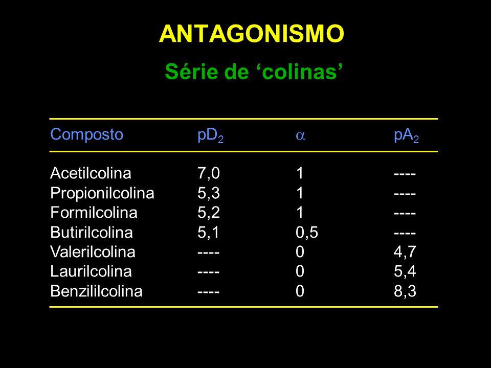 ANTAGONISMO Série de 'colinas' CompostopD 2  pA 2 Acetilcolina7,01---- Propionilcolina5,31---- Formilcolina5,21---- Butirilcolina 5,10,5---- Valerilc