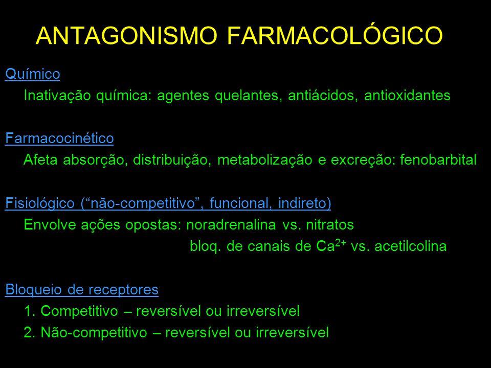 Antagonismo: O processo de inibição ou prevenção por uma substância (antagonista) de uma resposta induzida por um agonista Os antagonistas podem ser definidos pela: a) Cinética - rápida ou lenta (reflexo do K d ) b) Modo de ligação - covalente ou não-covalente c) Sítio de ligação no receptor - mesmo sítio que o agonista (competitivo) - sítio diferente no receptor (não-competitivo/ alotópico) ANTAGONISMO Antagonismo clássico