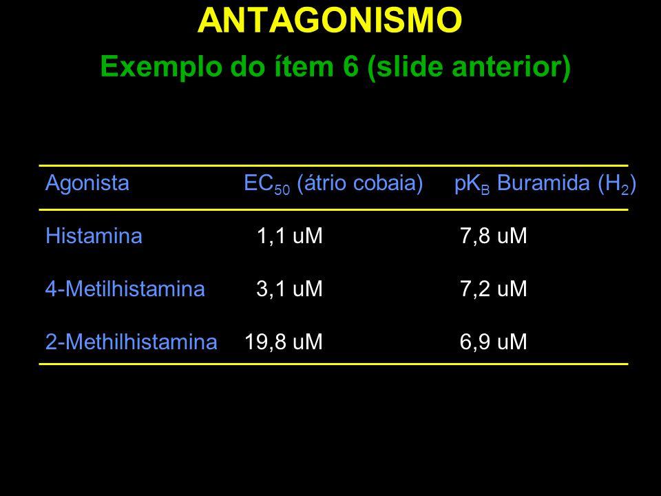 ANTAGONISMO Exemplo do ítem 6 (slide anterior) AgonistaEC 50 (átrio cobaia) pK B Buramida (H 2 ) Histamina 1,1 uM 7,8 uM 4-Metilhistamina 3,1 uM 7,2 u