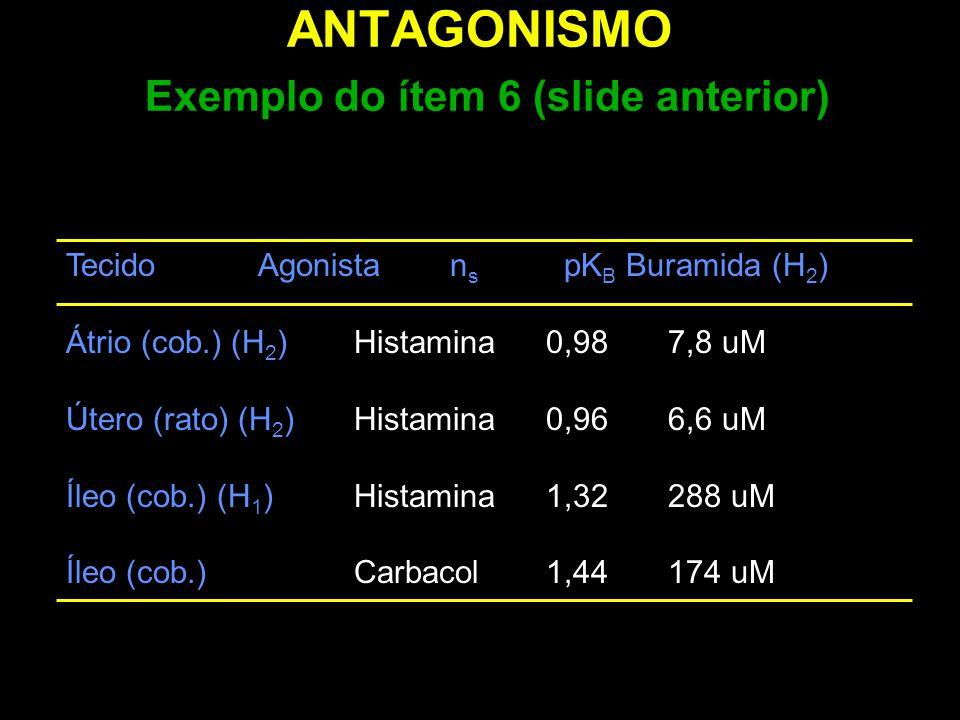 ANTAGONISMO Exemplo do ítem 6 (slide anterior) TecidoAgonista n s pK B Buramida (H 2 ) Átrio (cob.) (H 2 )Histamina0,98 7,8 uM Útero (rato) (H 2 )Hist
