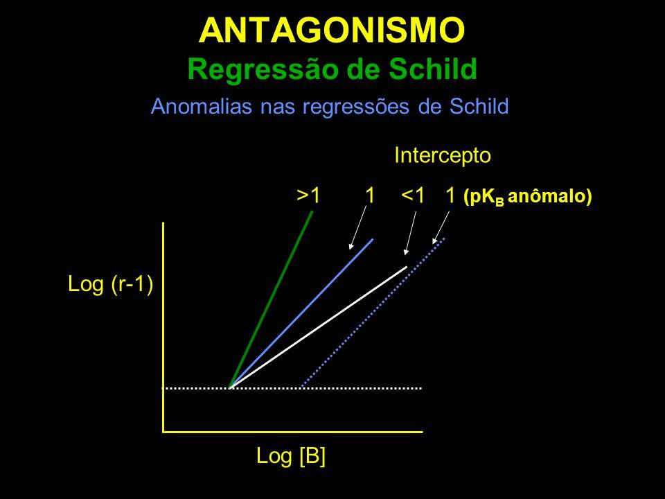 ANTAGONISMO Regressão de Schild Anomalias nas regressões de Schild Intercepto >1 1 <1 1 (pK B anômalo) Log [B] Log (r-1)