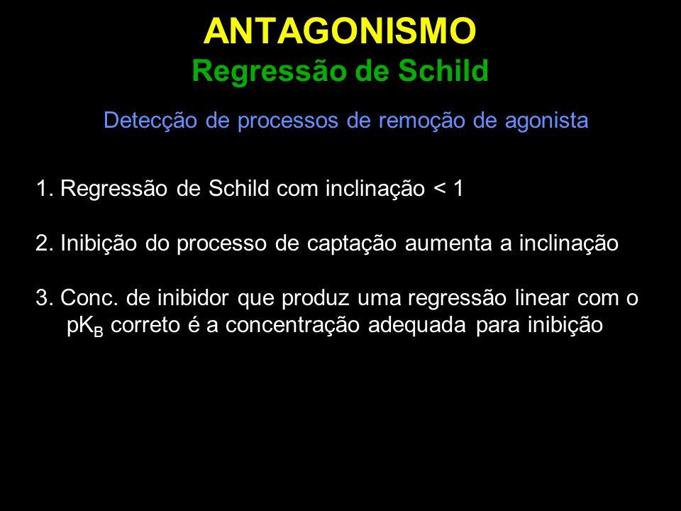 ANTAGONISMO Regressão de Schild Detecção de processos de remoção de agonista 1. Regressão de Schild com inclinação < 1 2. Inibição do processo de capt
