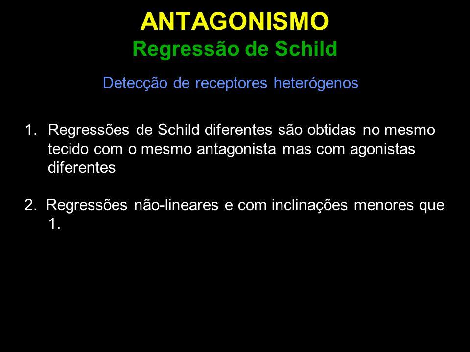 ANTAGONISMO Regressão de Schild Detecção de receptores heterógenos 1.Regressões de Schild diferentes são obtidas no mesmo tecido com o mesmo antagonis