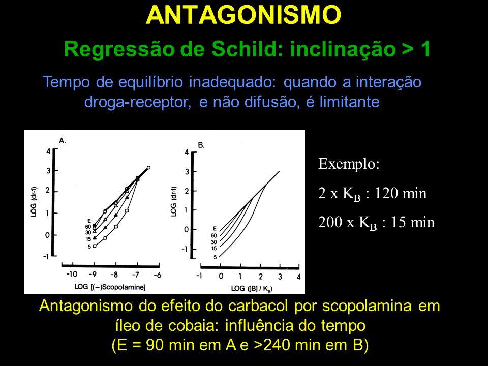 ANTAGONISMO Regressão de Schild: inclinação > 1 Tempo de equilíbrio inadequado: quando a interação droga-receptor, e não difusão, é limitante Antagoni