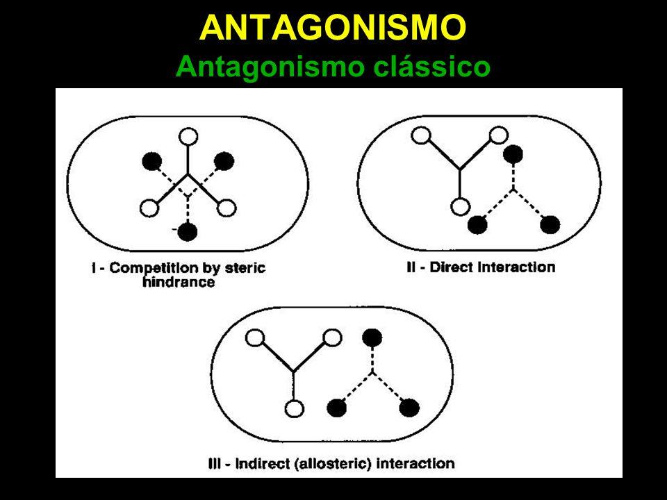 ANTAGONISMO Regressão de Schild: inclinação > 1 Tempo de equilíbrio inadequado: quando a interação droga-receptor, e não difusão, é limitante Antagonismo do efeito do carbacol por scopolamina em íleo de cobaia: influência do tempo (E = 90 min em A e >240 min em B) Exemplo: 2 x K B : 120 min 200 x K B : 15 min