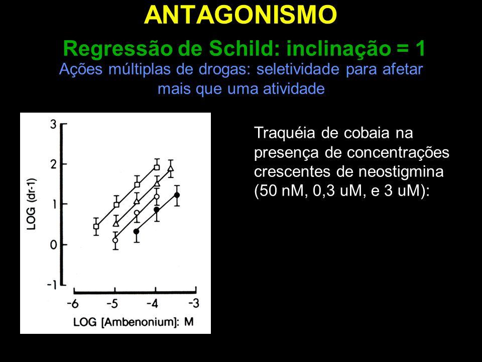 ANTAGONISMO Regressão de Schild: inclinação = 1 Ações múltiplas de drogas: seletividade para afetar mais que uma atividade Traquéia de cobaia na prese