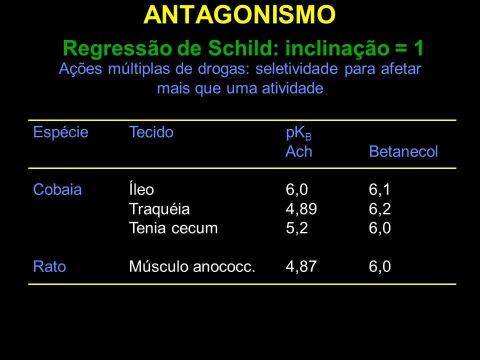 ANTAGONISMO Regressão de Schild: inclinação = 1 Ações múltiplas de drogas: seletividade para afetar mais que uma atividade EspécieTecido pK B AchBetan