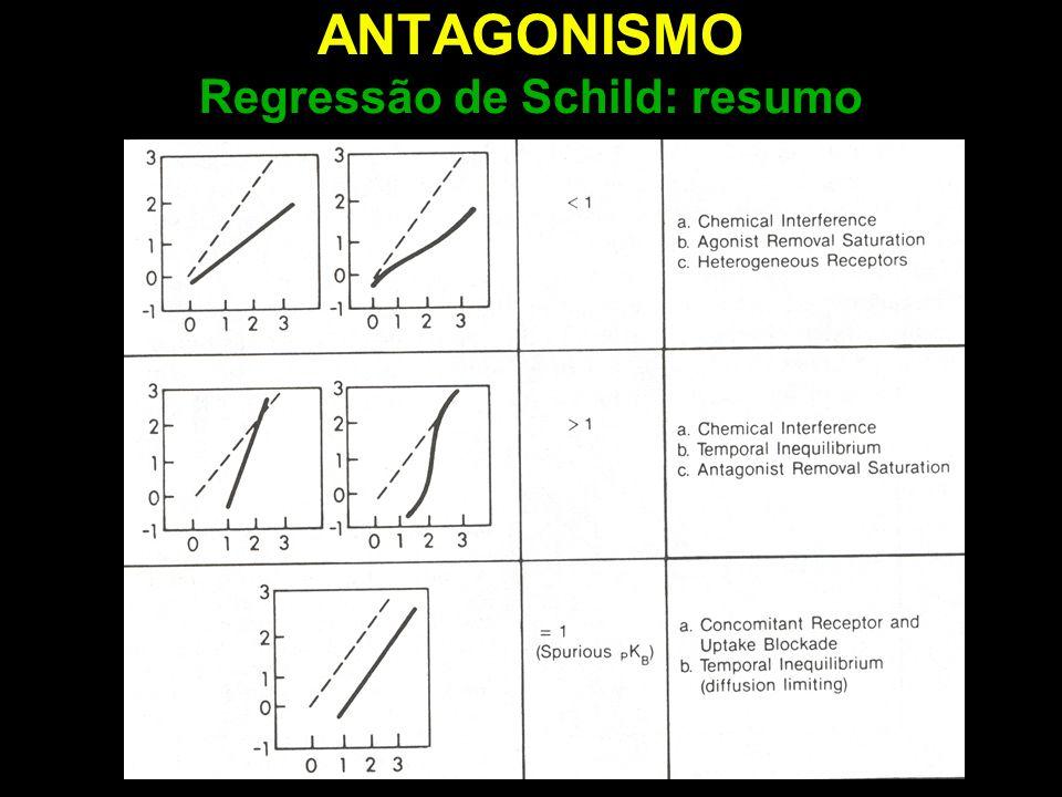 ANTAGONISMO Regressão de Schild: resumo