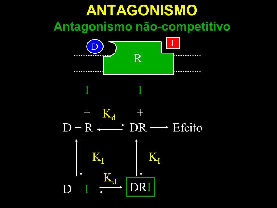 D I D + RDREfeito KdKd I+I+ KIKI D + IR KdKd DRI I+I+ KIKI R ANTAGONISMO Antagonismo não-competitivo