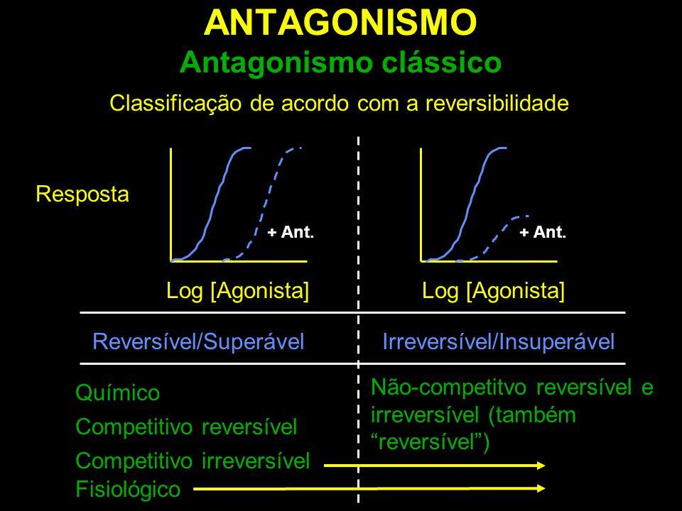 Classificação de acordo com a reversibilidade ANTAGONISMO Antagonismo clássico Resposta Log [Agonista] Reversível/SuperávelIrreversível/Insuperável Qu