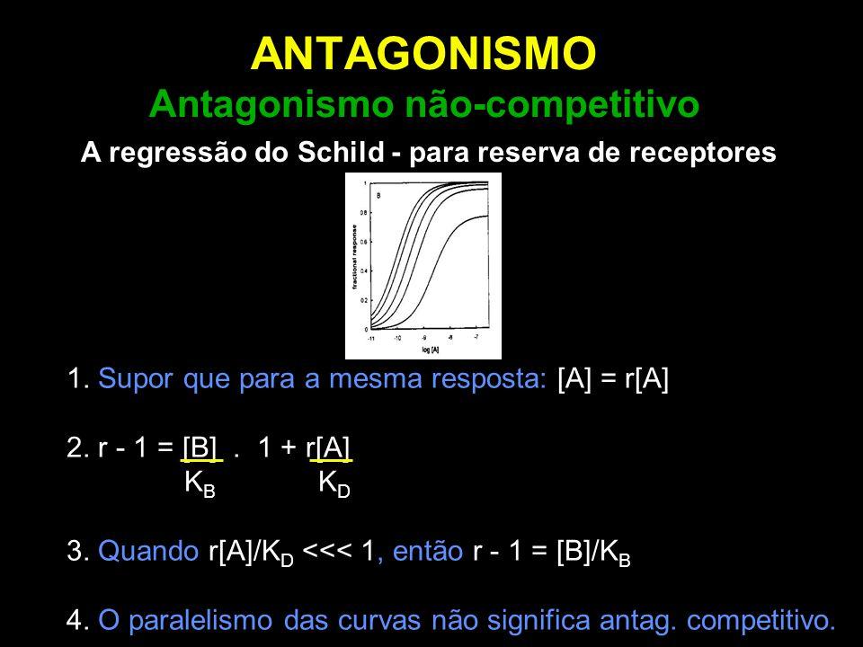 ANTAGONISMO Antagonismo não-competitivo 1. Supor que para a mesma resposta: [A] = r[A] 2. r - 1 = [B]. 1 + r[A] K B K D 3. Quando r[A]/K D <<< 1, entã