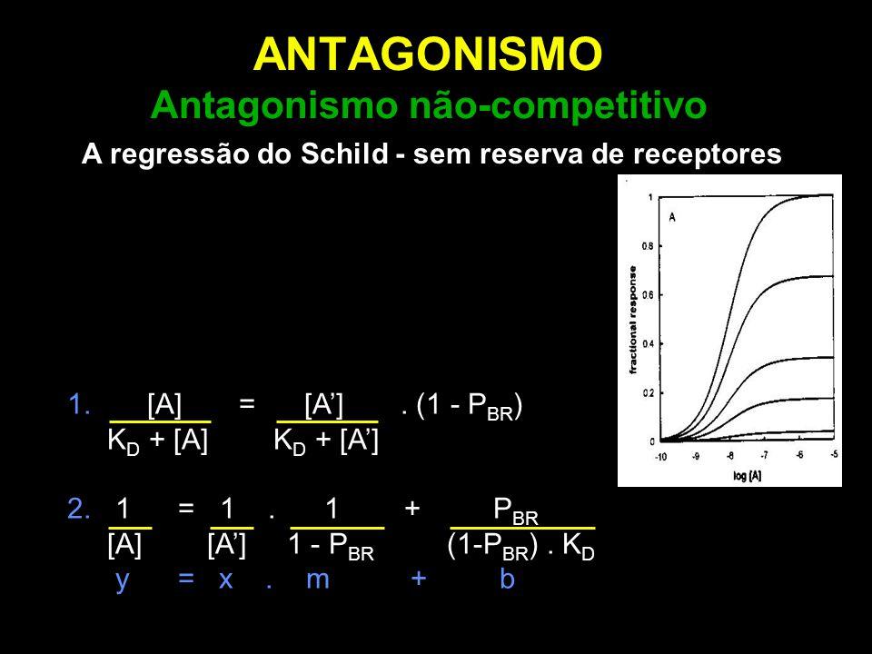 ANTAGONISMO Antagonismo não-competitivo 1. [A] = [A']. (1 - P BR ) K D + [A] K D + [A'] 2. 1 = 1. 1 + P BR [A] [A'] 1 - P BR (1-P BR ). K D y = x. m +