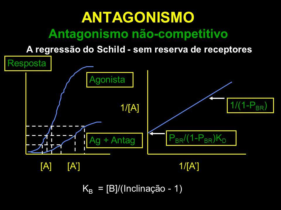 ANTAGONISMO Antagonismo não-competitivo K B = [B]/(Inclinação - 1) A regressão do Schild - sem reserva de receptores 1/[A] 1/[A'] 1/(1-P BR ) P BR /(1