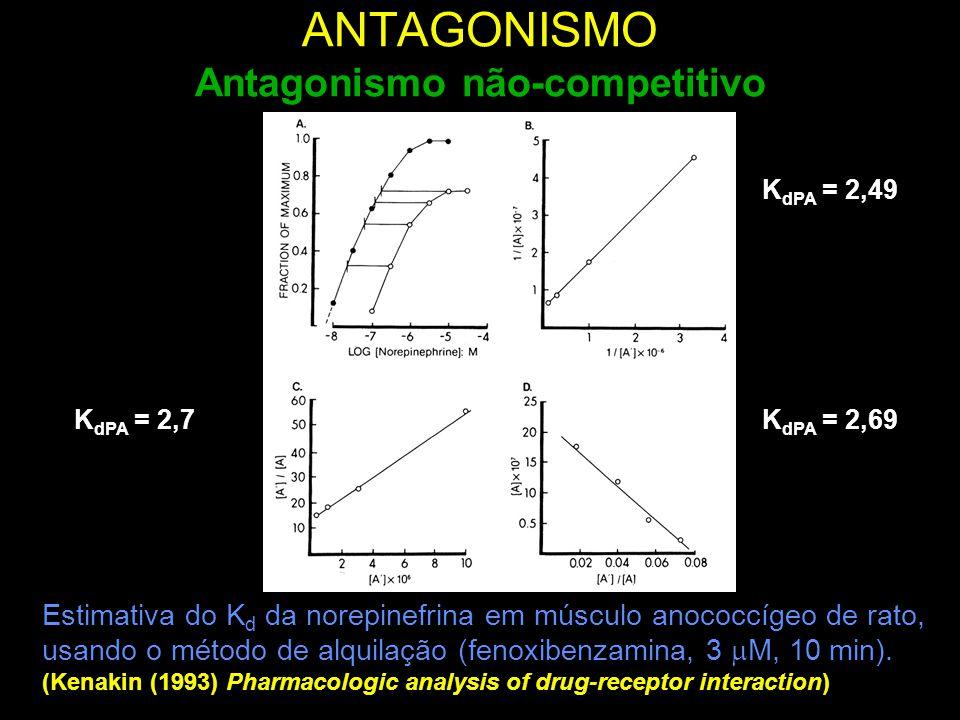 ANTAGONISMO Antagonismo não-competitivo Estimativa do K d da norepinefrina em músculo anococcígeo de rato, usando o método de alquilação (fenoxibenzam