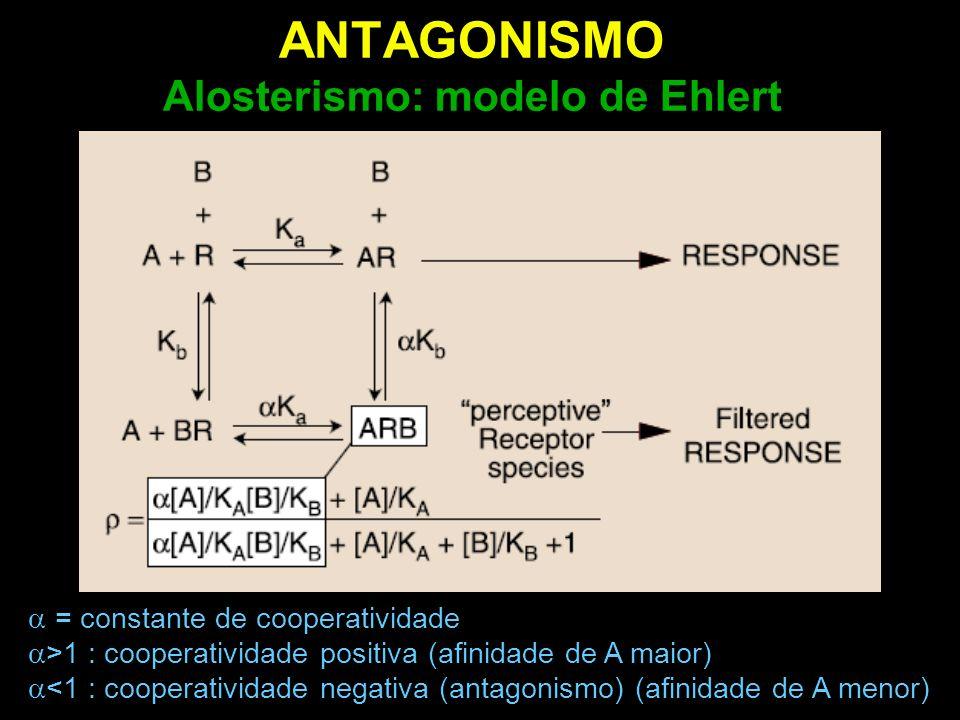 ANTAGONISMO Alosterismo: modelo de Ehlert  = constante de cooperatividade  >1 : cooperatividade positiva (afinidade de A maior)  <1 : cooperativida